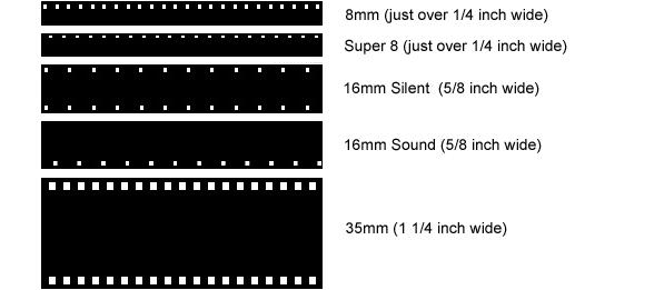 Understanding Film Types